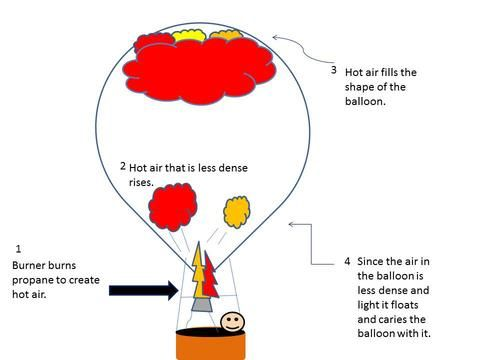 Image result for hot air balloon diagram