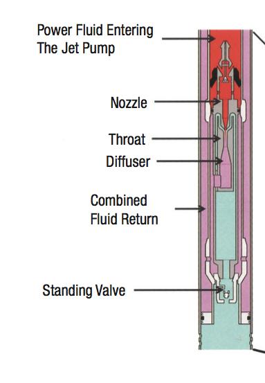 Jet Pumps. Hydraulic Lift. Artificial Lift Oil & Gas