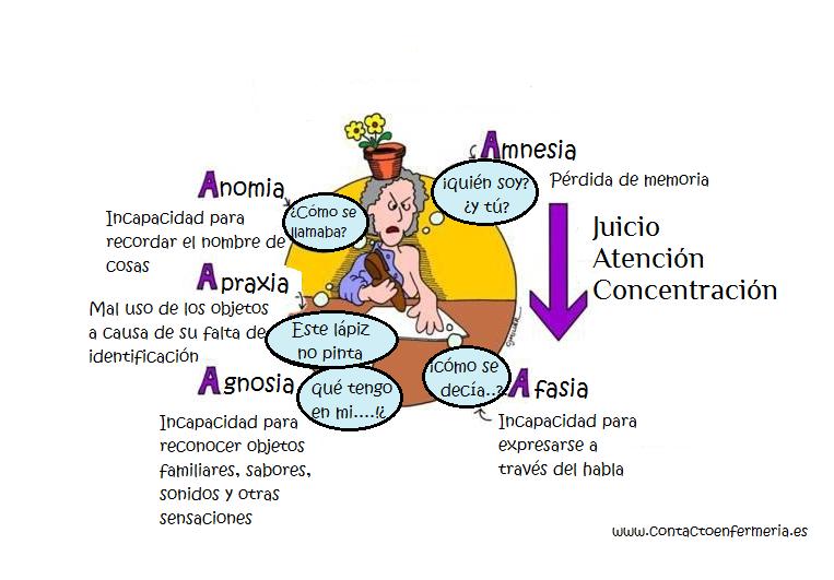 Sintomas del Alzheimer | Social Media / Infografias