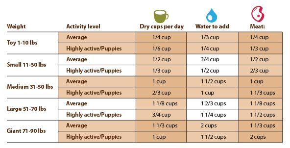 Dog Feeding Chart And Requirements Feeding Puppy Puppy Feeding