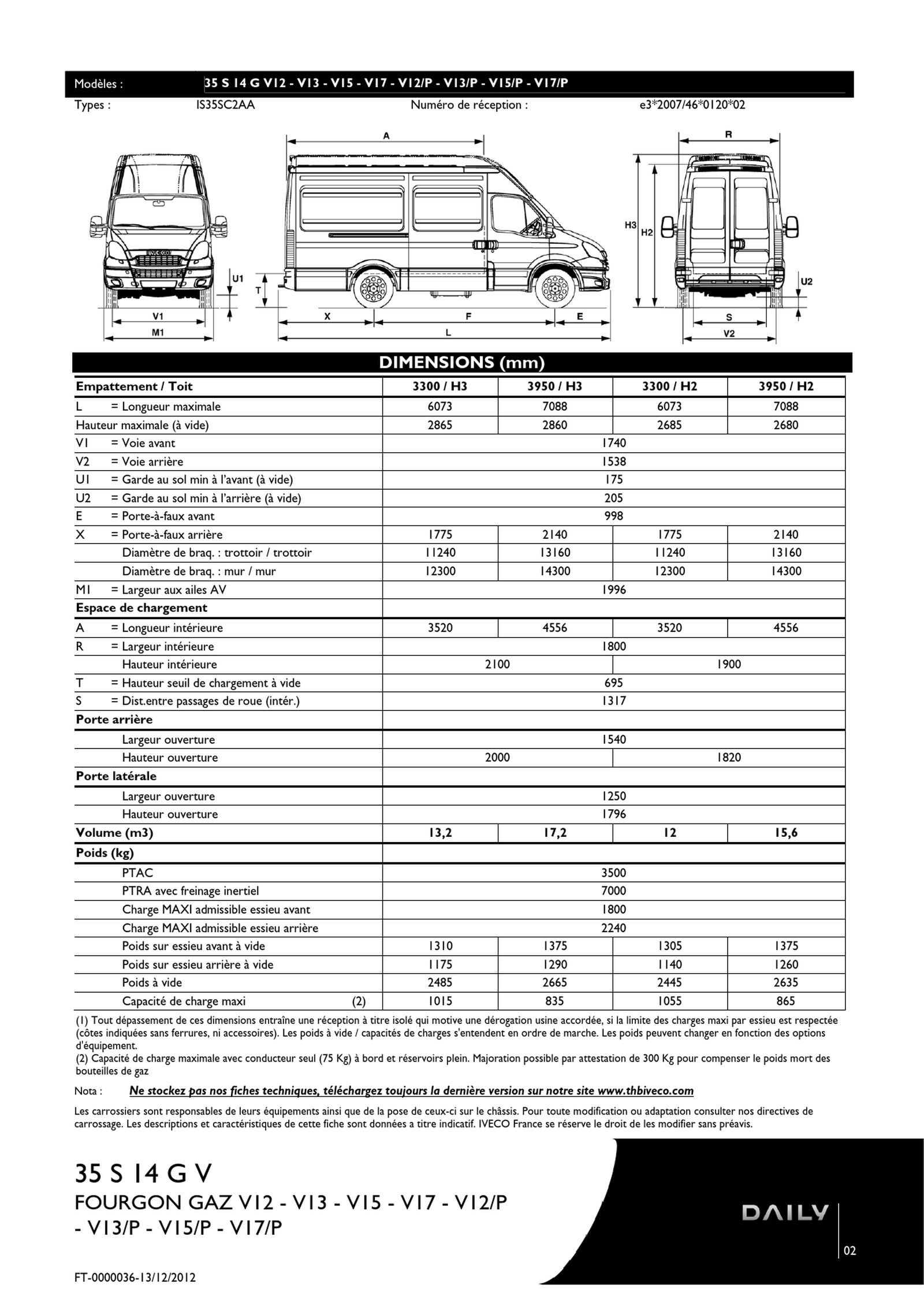 fiche technique IVECO DAILY FOURGON | PDF Flipbook