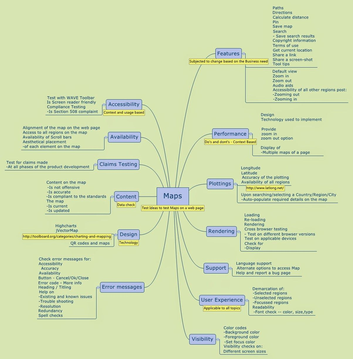 Software Testing Mindmap  Maps  Software Quality Assurance