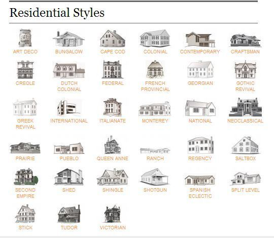 Residential architectural styles google search house for Different kinds of homes