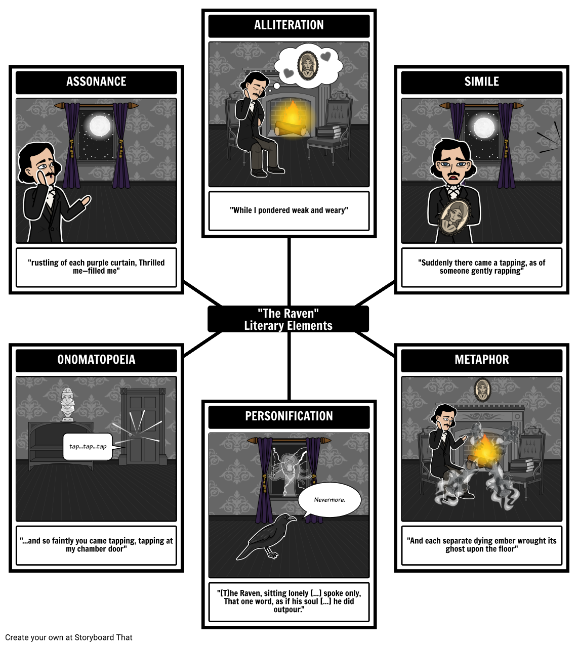 The Raven Lesson Plan Cover Literary Device In Tpcastt Poem Analysi A Brief Summa Edgar Allen Poe Teaching Allan Annotated