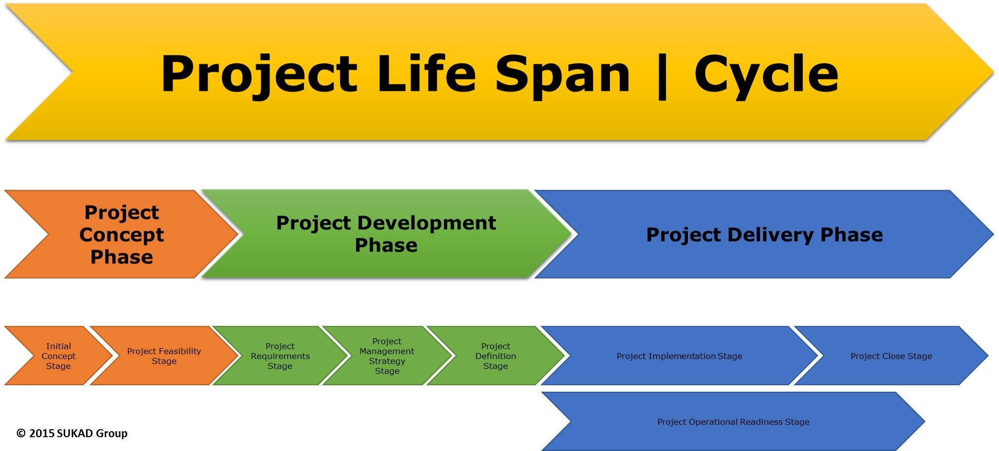Project Life Cycle Three Levels Change Management Models Change Management Project Life