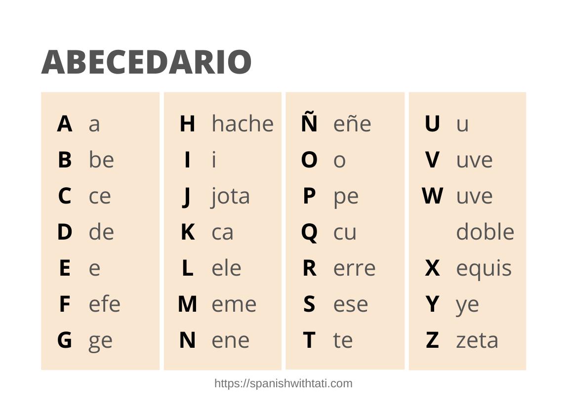 Spanish Alphabet Chart Spanish Alphabet Spanish Alphabet Chart Spanish Language Learning [ 832 x 1148 Pixel ]