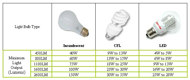 Lumen Chart For Watts Google Search Hd Lighting Bulb