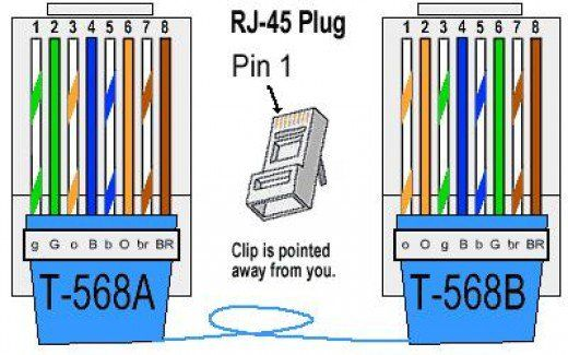How To Identify Pin No 1 In Rj 45 Plug Imagine Rj45 As The Face Of A