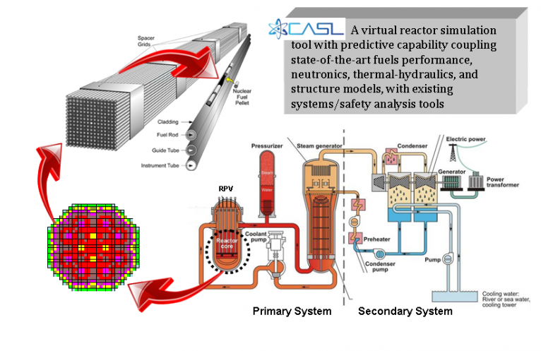 Modeling And Simulation For Nuclear Reactors Hub Nuclear Reactor Nuclear Energy Simulation
