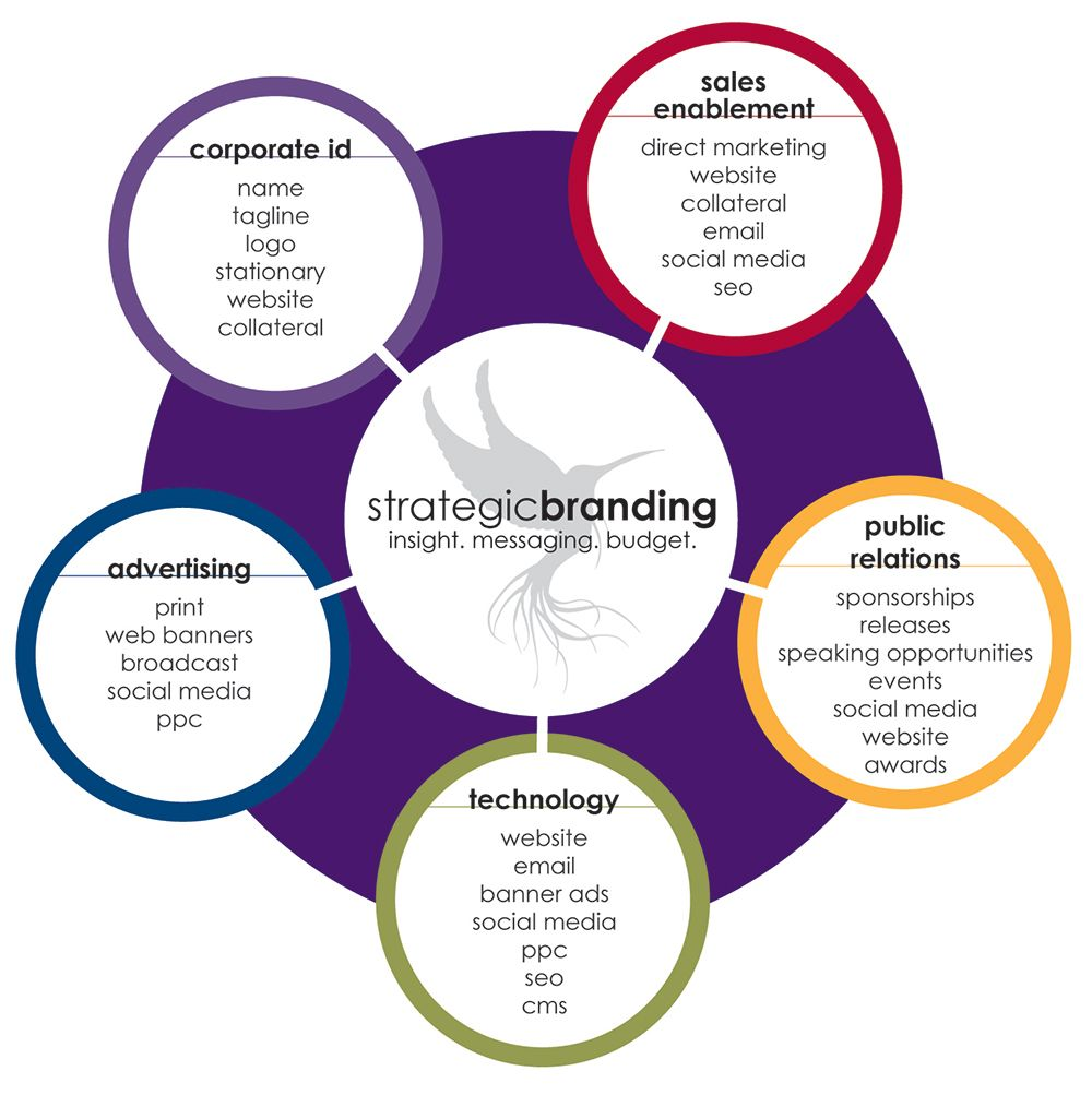 Branding Services Branding services, Branding, Corporate id