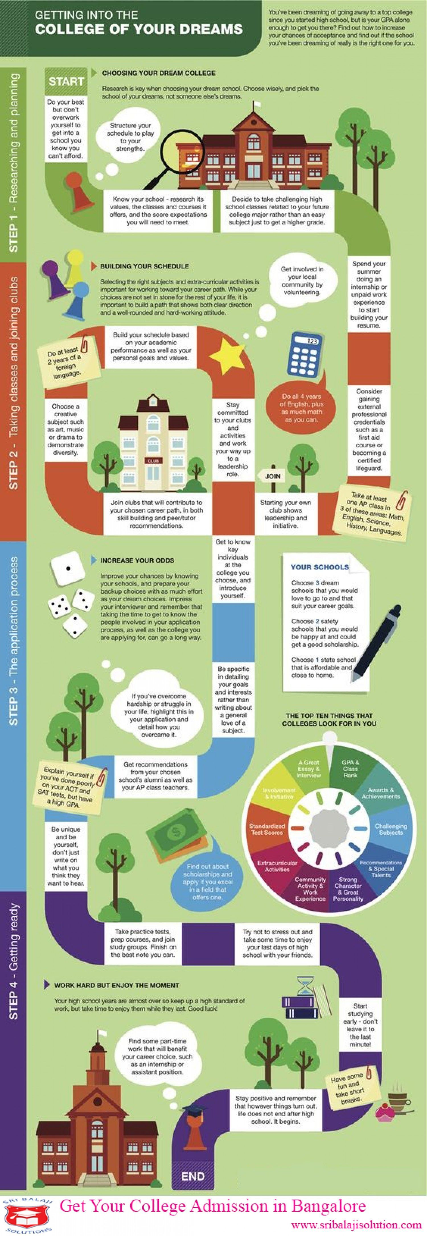 College Infographics collegedegrees in 2020 High school
