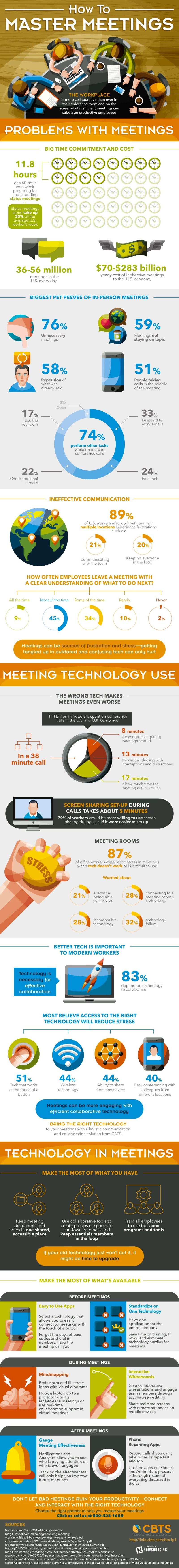 How Do You Use Technology To Master More Collaborative And Productive Meetings Infographic Infographic Marketing Infographic Business Infographic