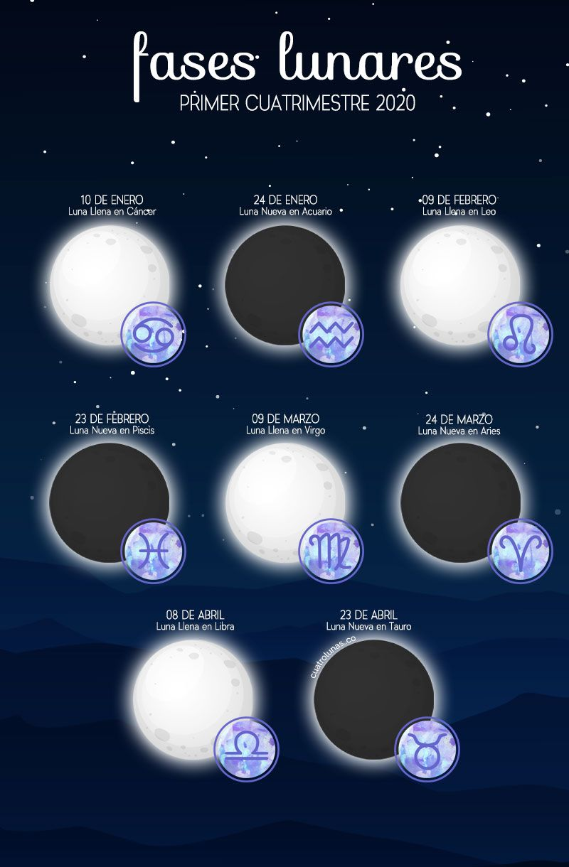 Pin En Astrología