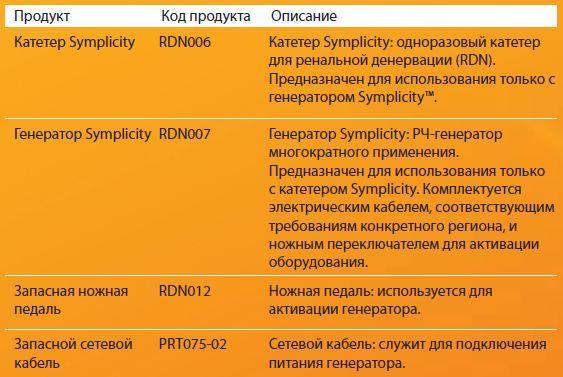 Symplicity HTN-1 и HTN-2 от Ардиан
