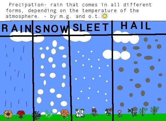 Types of precipitation school ideas school science and social types of precipitation school ideas ccuart Choice Image