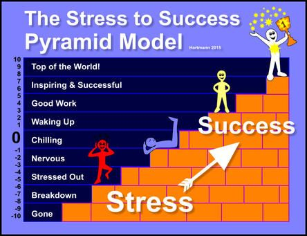 The Pyramid Model For MODERN Stress Management Energy EFT - stress management chart