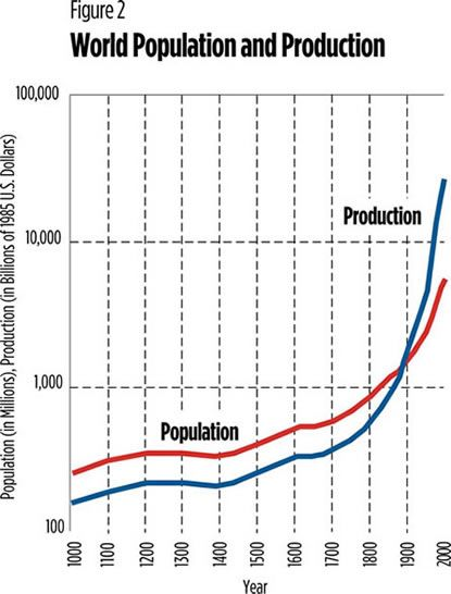 Initially Production Did Not Keep Pace With The Population Growth