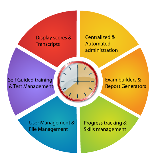 Ami Knowledge Management System Helps Organizations To Create A Systematic Process By Which Content Can Be Created Captured Shared And L Definiciones Gestion