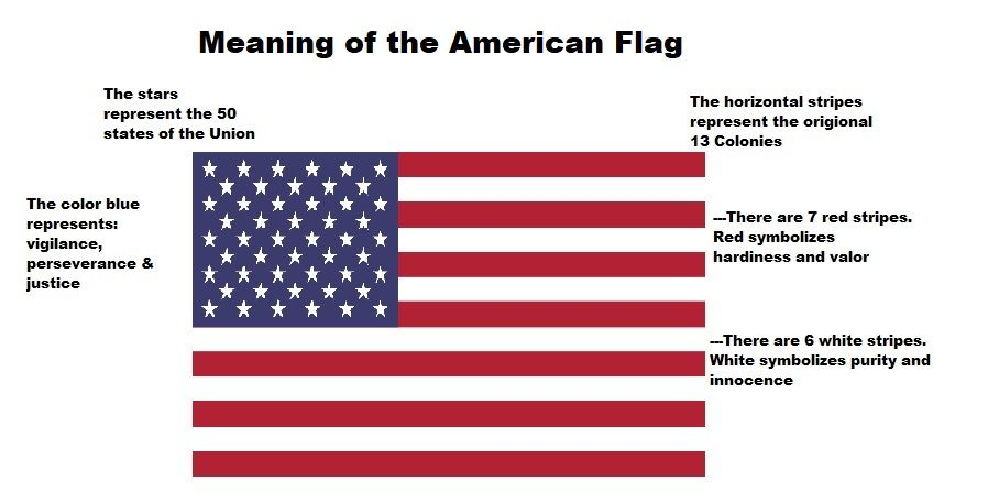 Meaning Of The American Flag In 2020 American Flag Meaning American Flag American Flag Colors