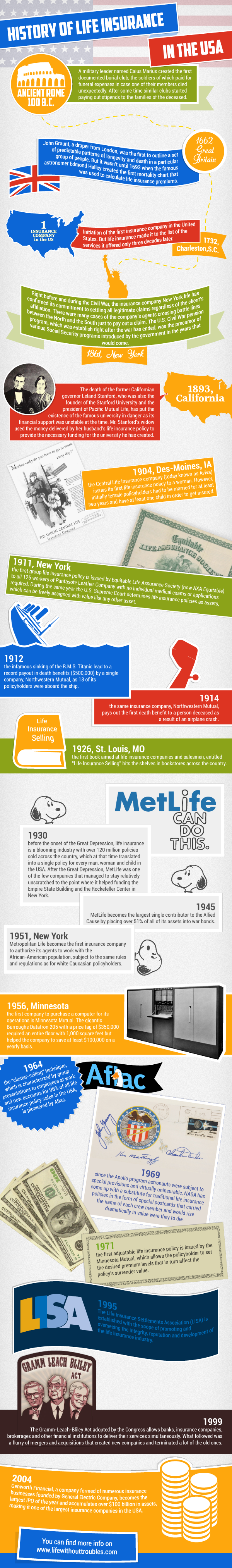 History Of Life Insurance Infographic Life Insurance Facts