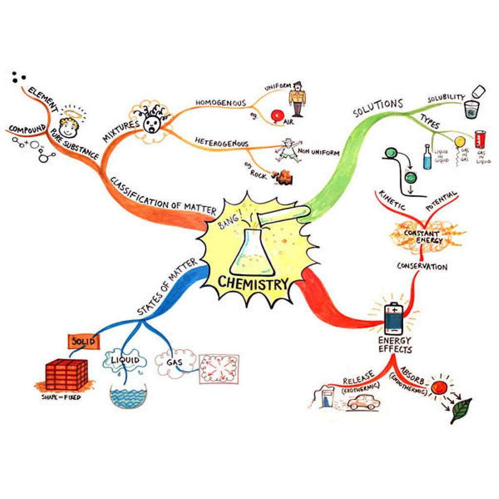 Site Map Example: Tony Buzan Is Said To Be The Inventor Of Mind Mapping