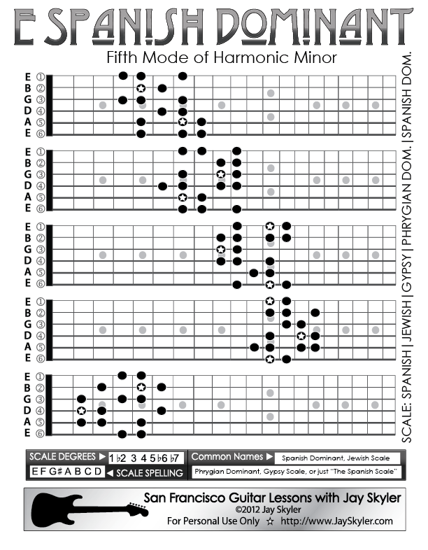Spanish Dominant Scale Guitar Fretboard Patterns Chart Jay Skyler