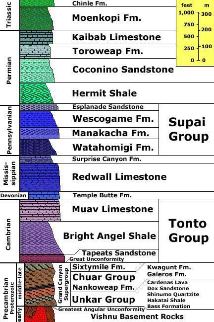 earth layers diagram worksheet radio wiring for 2004 chevy silverado with bose system a geologic cross section of the grand canyon reveals variety rock layers. image: u.s ...