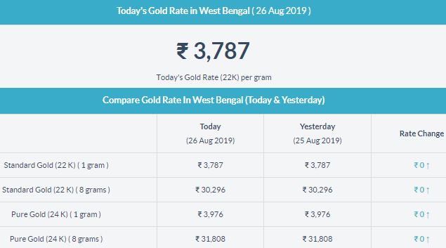 Gold Rate In West Bengal Gold Rate Today Gold Rate Today Gold Price