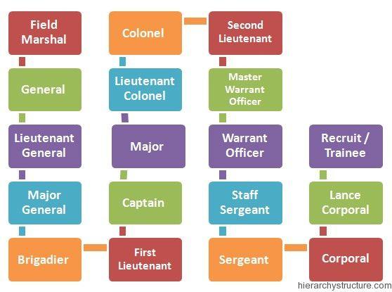 Nigerian Military Hierarchy Hierarchy Racial Military Ranks