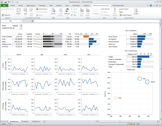 Business Intelligence Data Dashboard By Bonavista Chart Tamer For