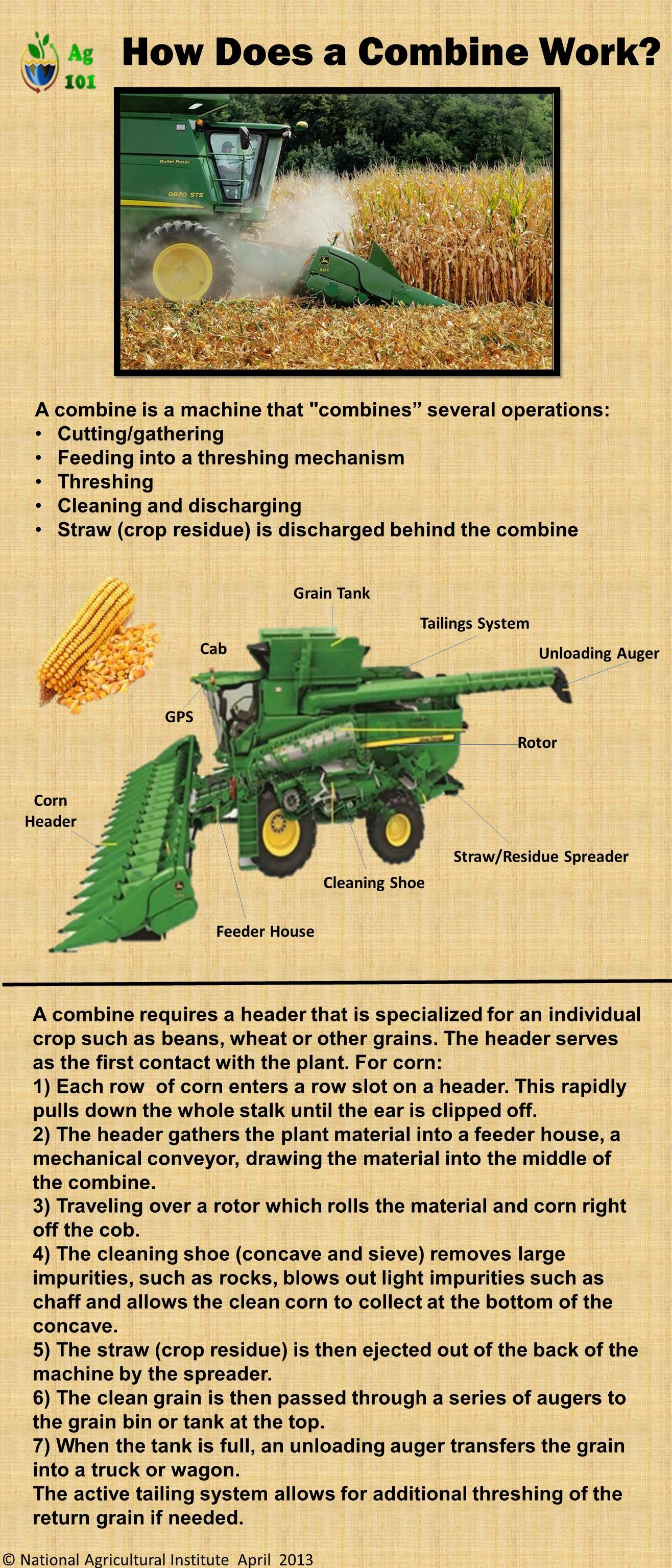 How A Combine Works Although It Should Have A Case Ih