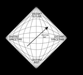 Penrose Diagram Wikipedia Of An Infinite Minkowski Universe