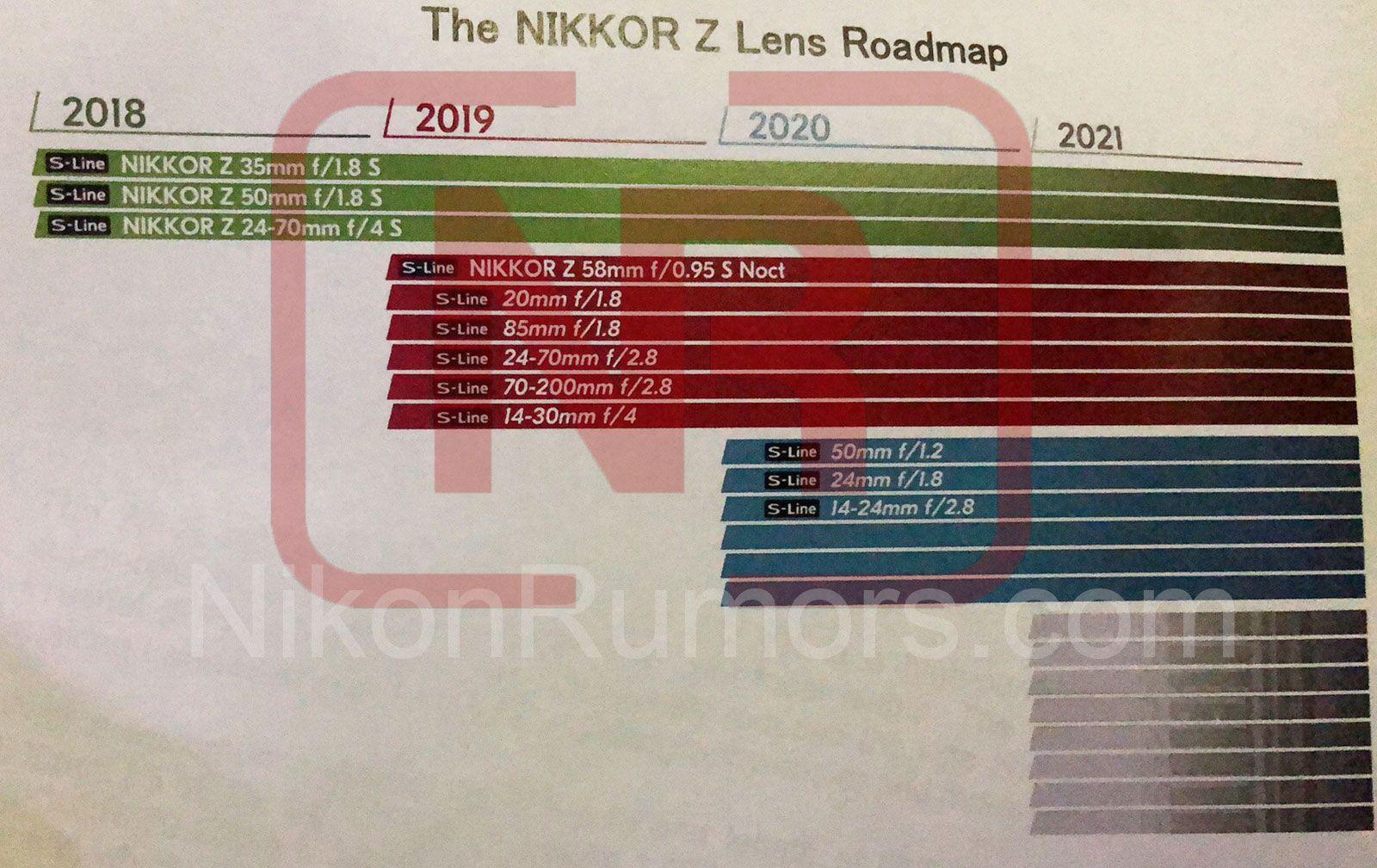 nikon z lens roadmap