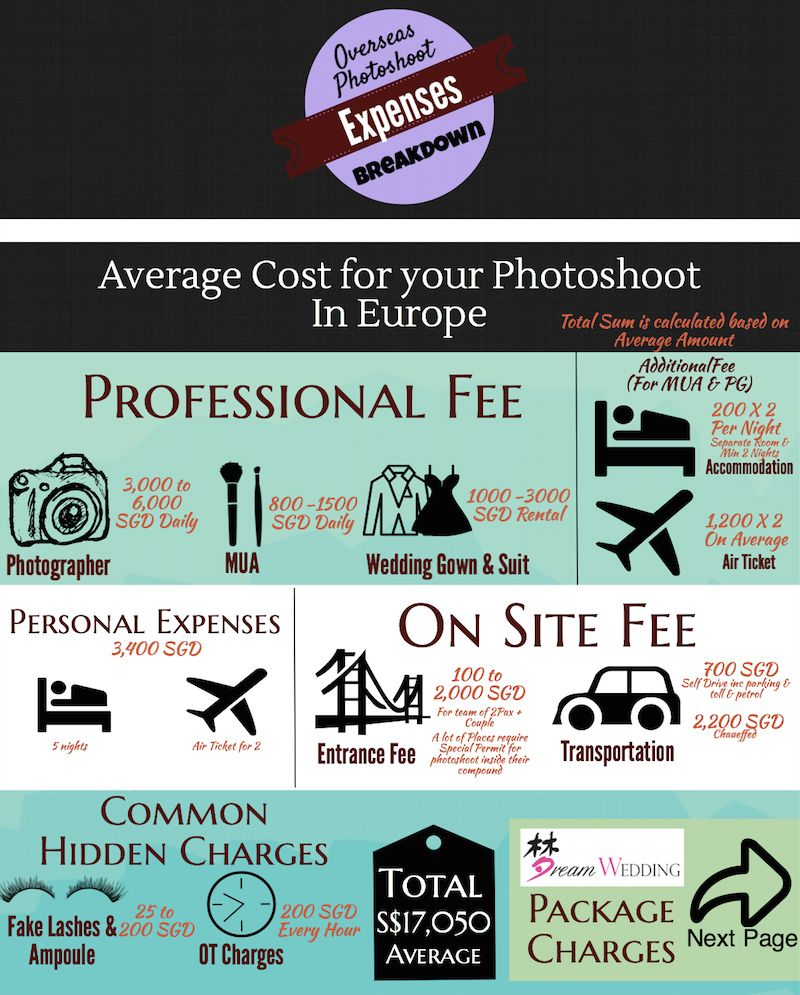 Actual Cost For Europe Pre Wedding Photoshoot Infographic We Will Like To Share With You Dream Overseas Package Ac