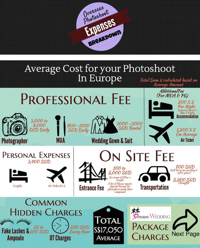 Overseas Pre Wedding Photoshoot Expenses on Average