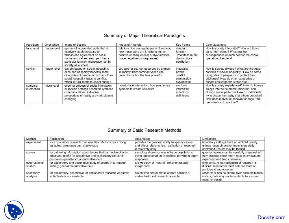 Major Theoretical Paradigms Paradigm Sociology Research Methods