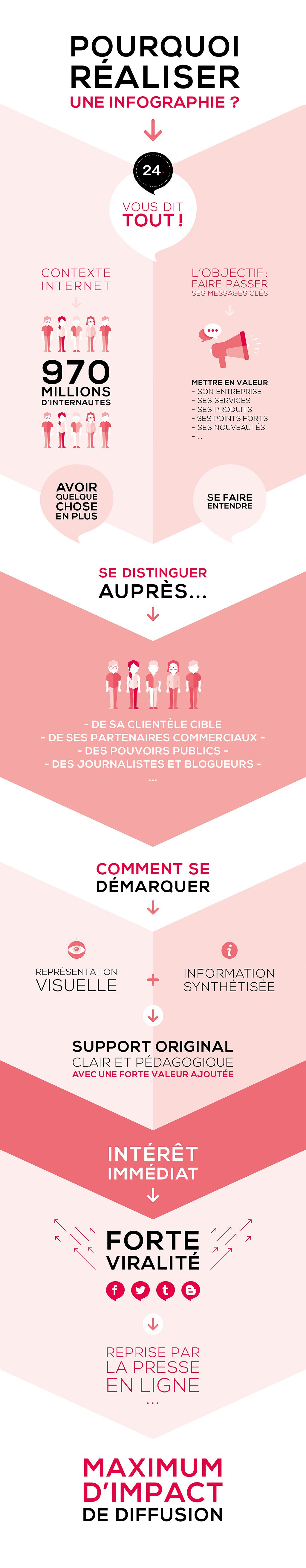 infographie agence 1