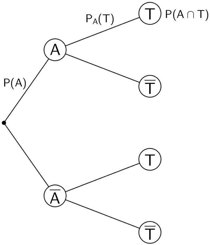 Baudiagramm: Berechnung der Wahrscheinlichkeit P(A ∩ T) mithilfe der 1. Pfadregel