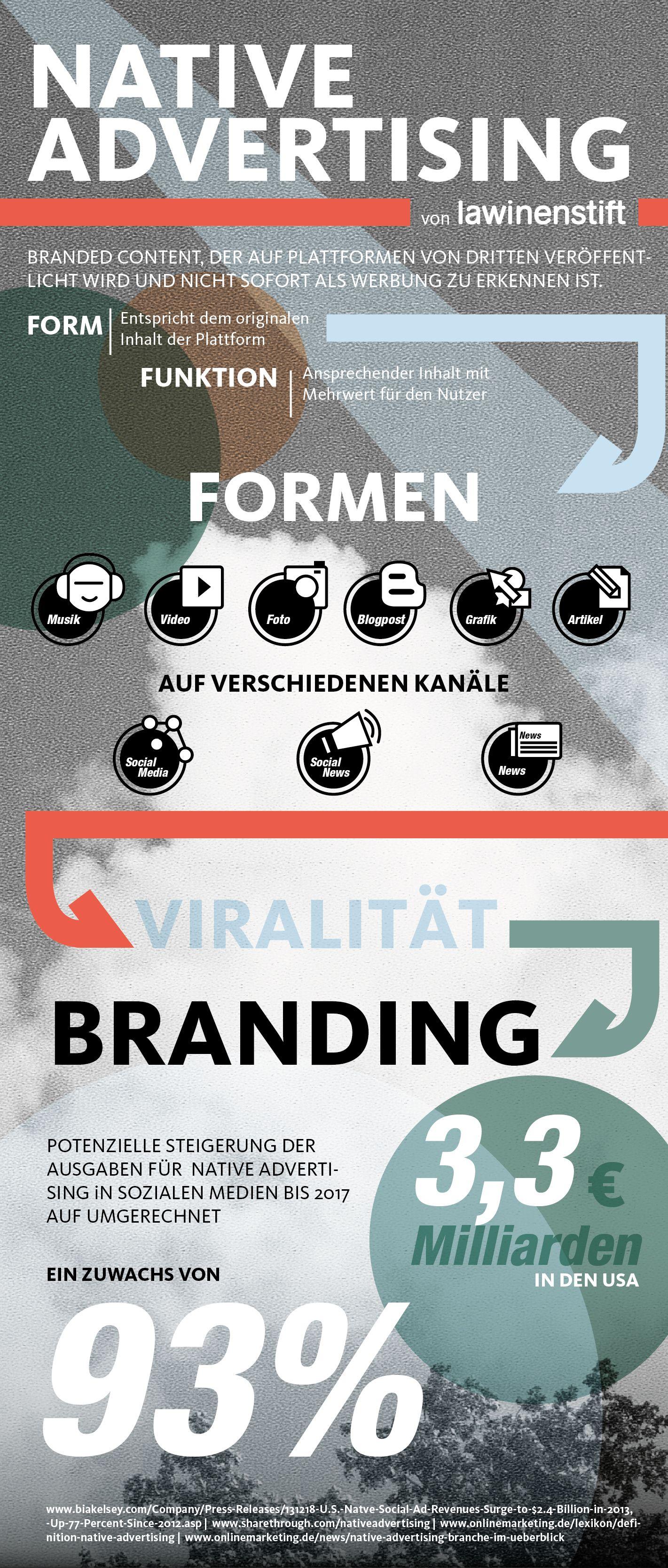 Native Advertising Infografik Native advertising