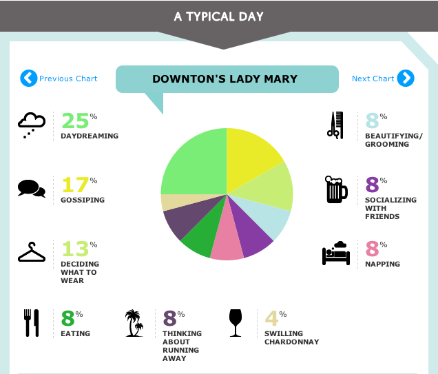 a typical day in the life of lady mary of downton abbey  (click through to  make your own chart )