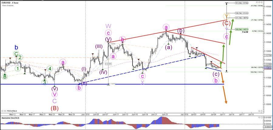 موجات اليوت اليورو الدولار يختبر الدعم 1 1180 قبل الـ Fomc Line Chart Forex