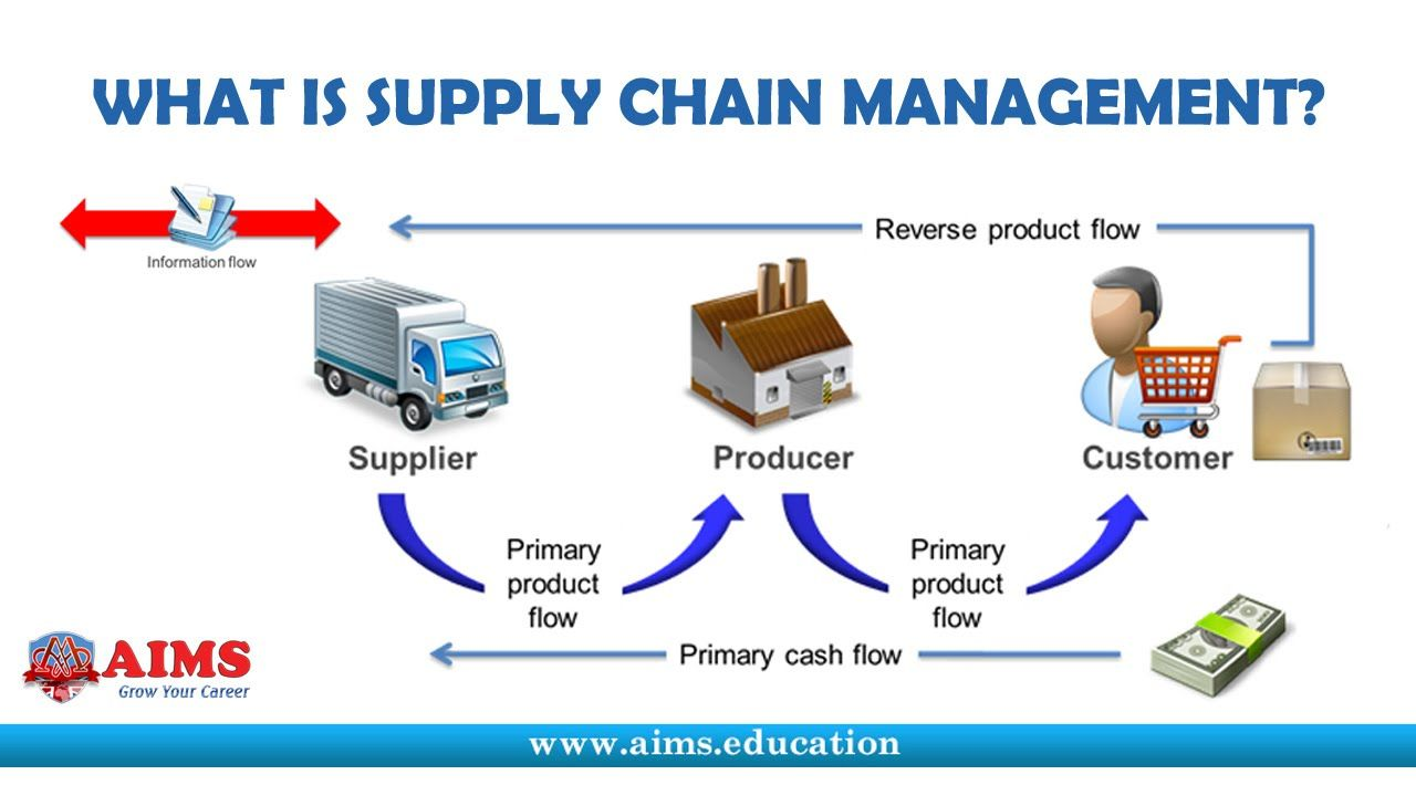 What Is Supply Chain Management Definition Introduction And