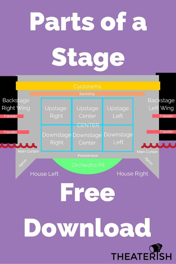 Free Download Parts of a Stage – Theatre Worksheets