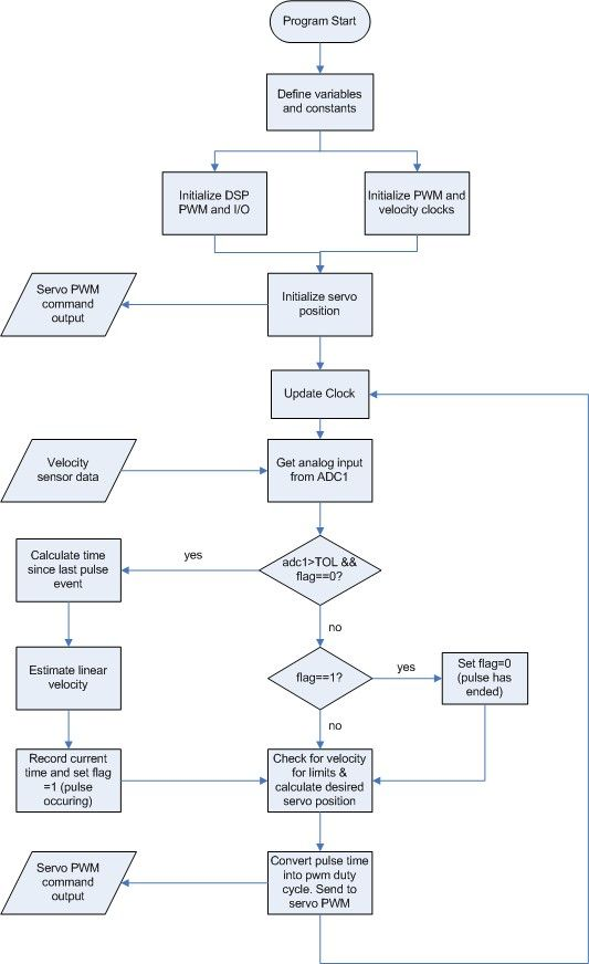 Pin By Kirk Landers On Flow Charts Flow Chart Programming