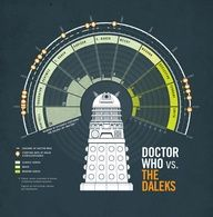 Adobe Illustrator tutorial: Design a magazine infographic. Doctor Who vs The Daleks
