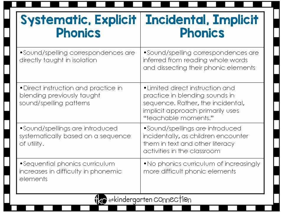 Phonics - Your Questions Answered | First Grade | Phonics