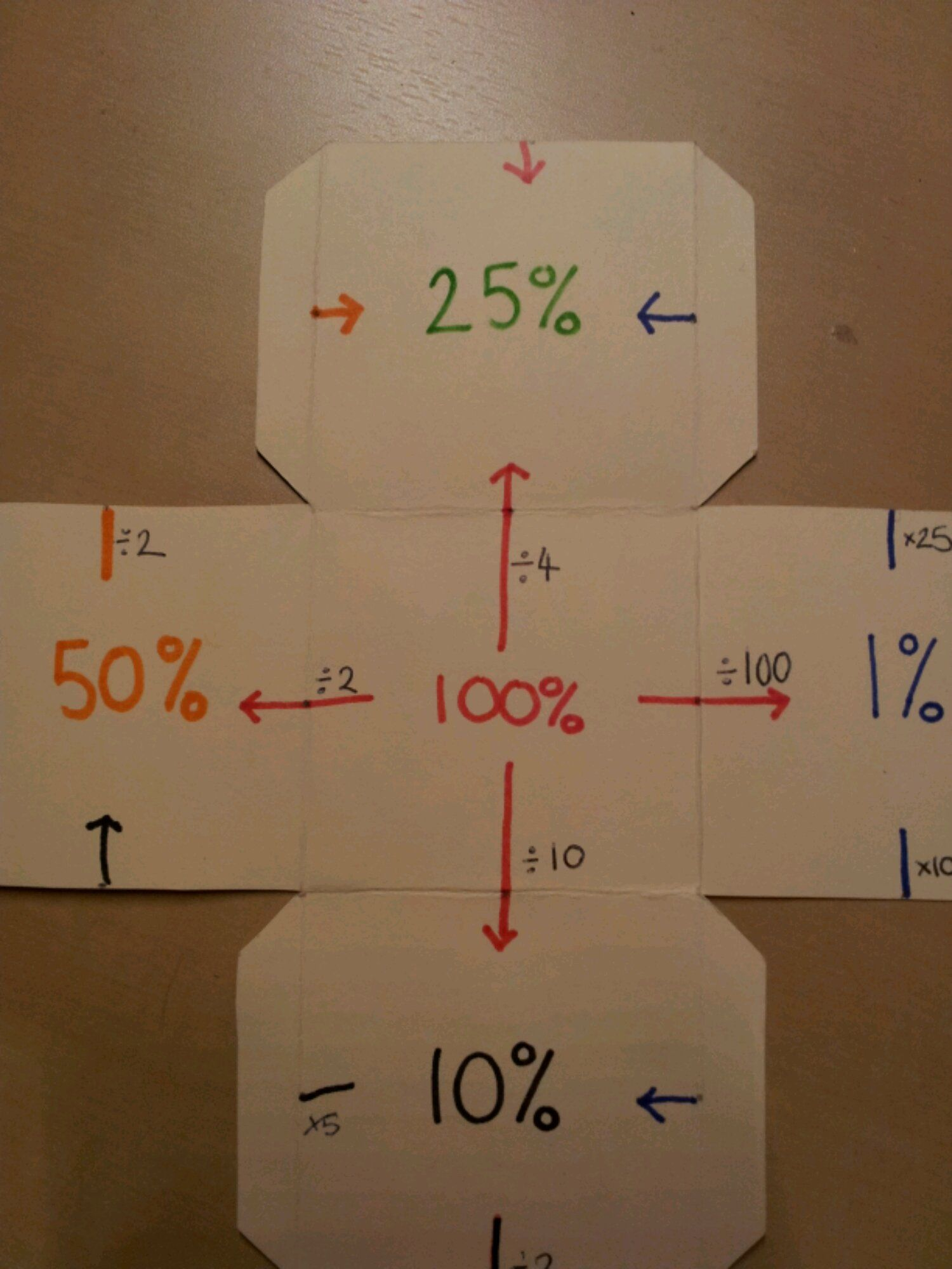 Percentage Cube