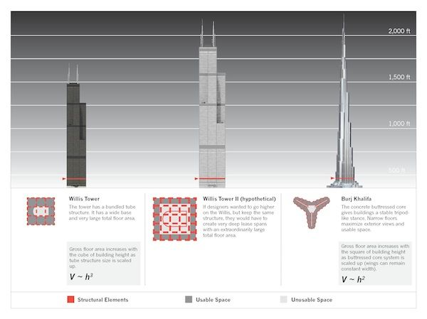 Is There A Limit To How Tall Buildings Can Get Building