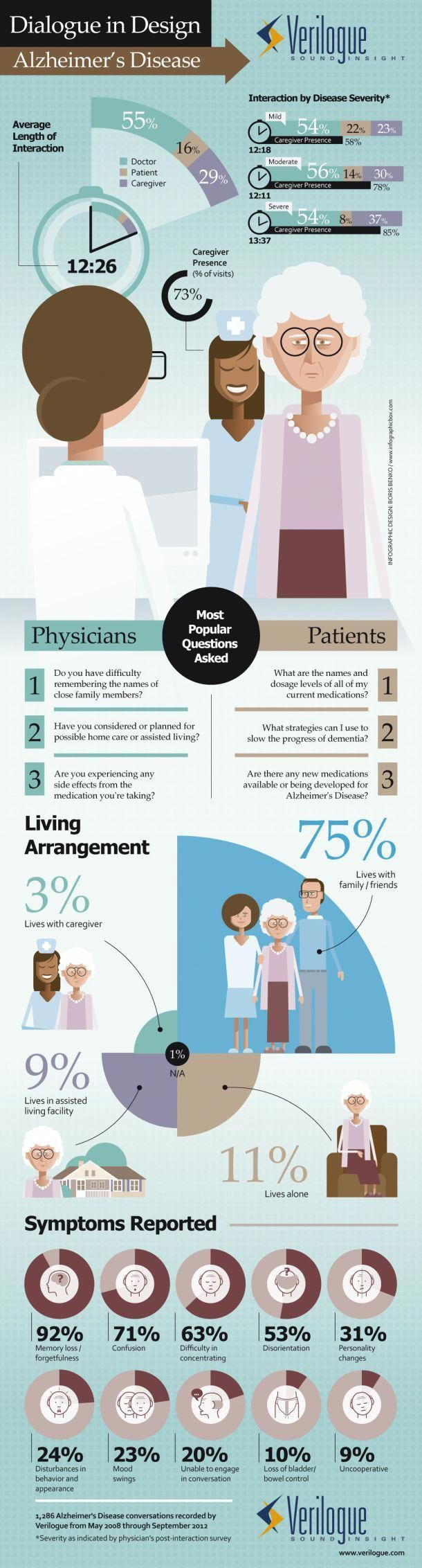 Healthcare infographic Dialogue in Design Alzheimer's