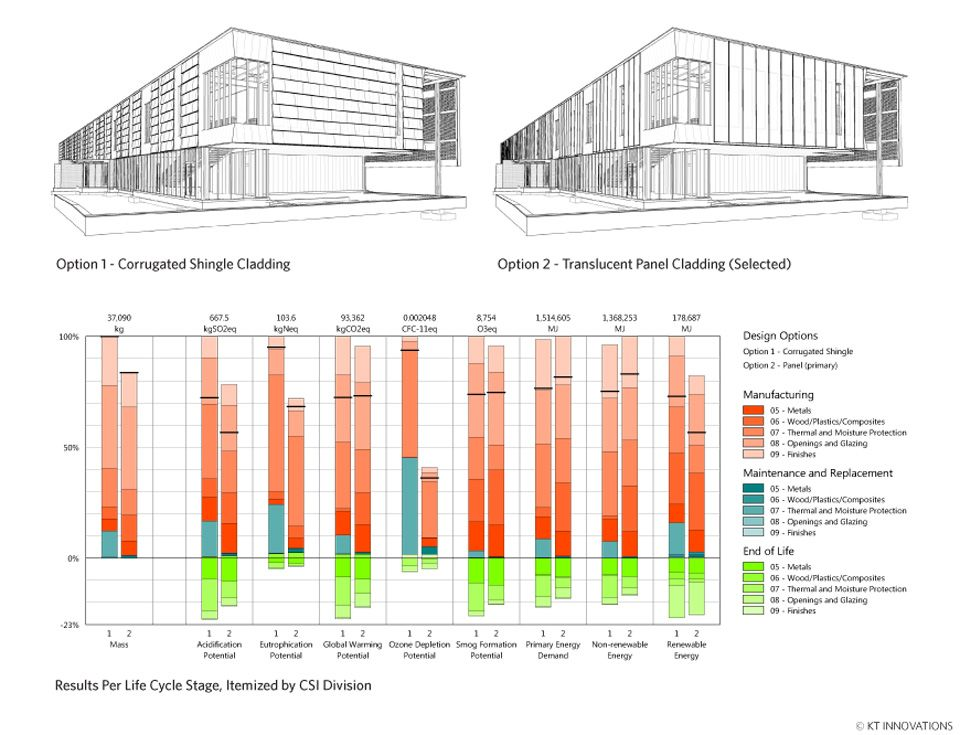 Tally® Revit Application Design research, Building